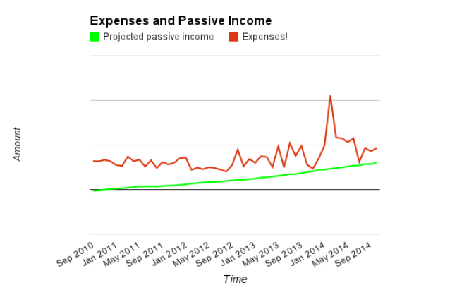 Expenses, PPI October 2014