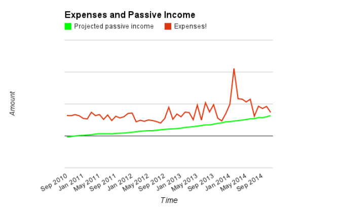Nov 2014 - Expenses, PPI