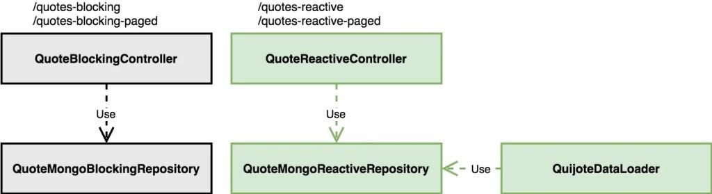 Spring WebFlux Reactive UML