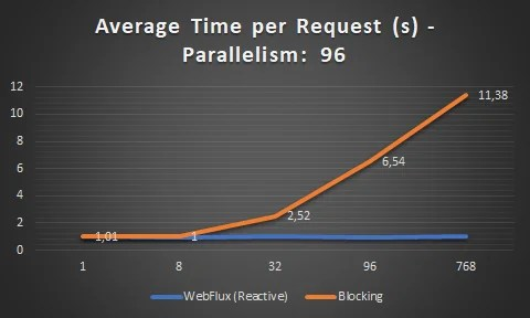 Average time per request WebFlux vs MVC