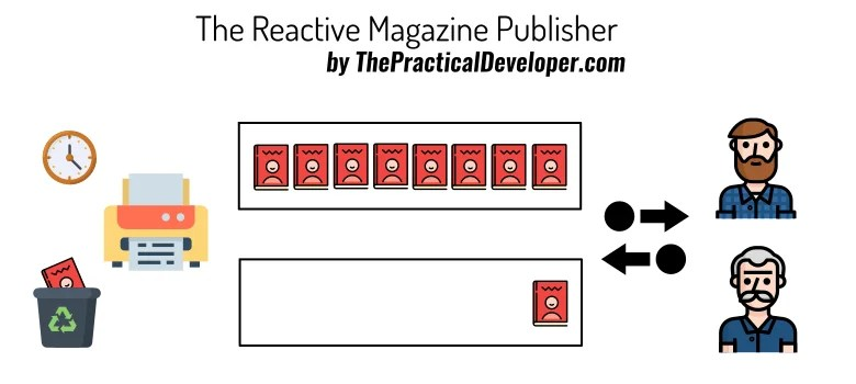 The reactive magazine publisher