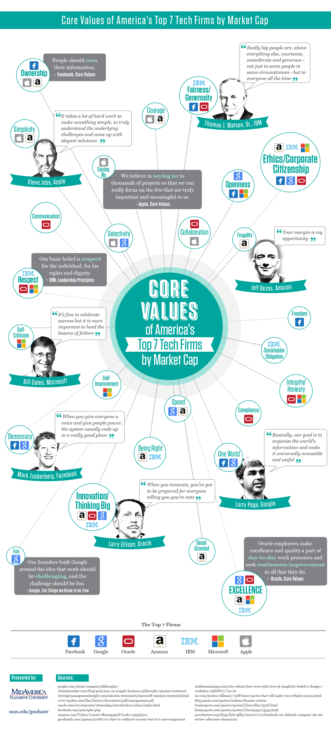Core Values Of Top Tech Firms – An Infographic – The