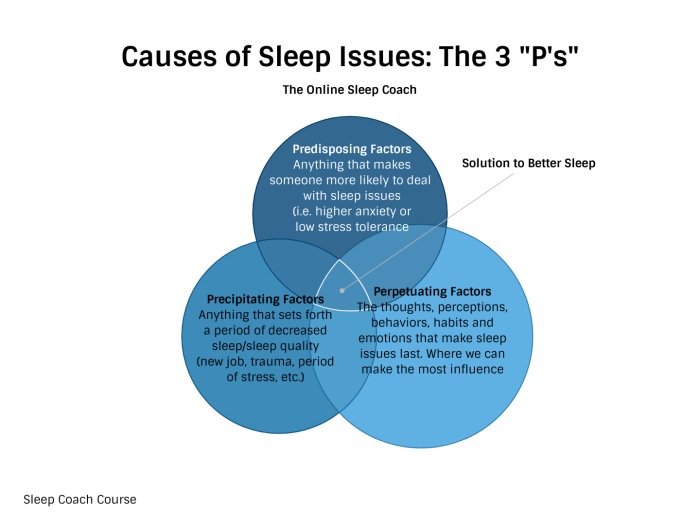 causes sleep issues prehab guys