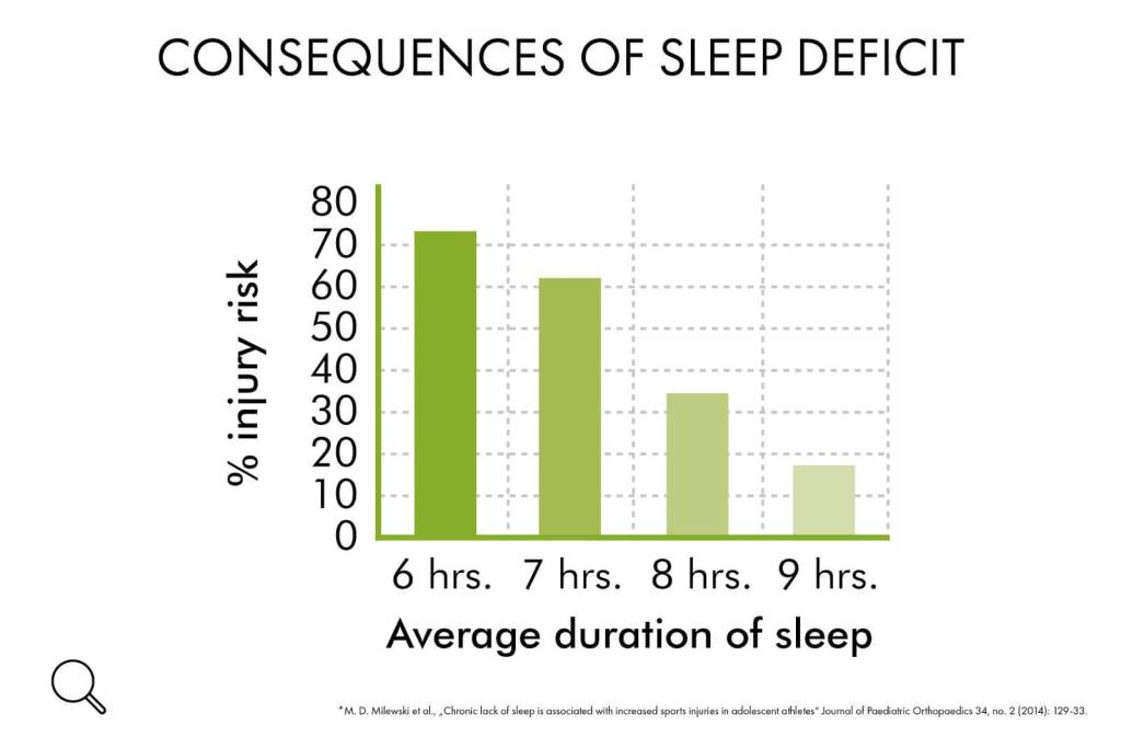 sleep deficit consequences the prehab guys