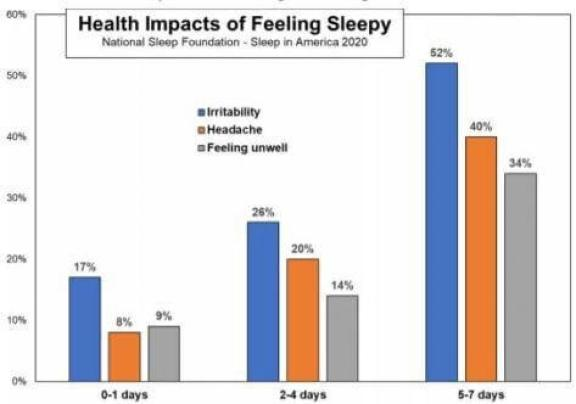 feeling sleepy health benefits prehab guys