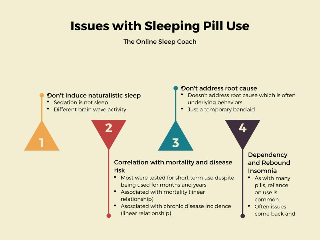 sleep pill use issues prehab guys health