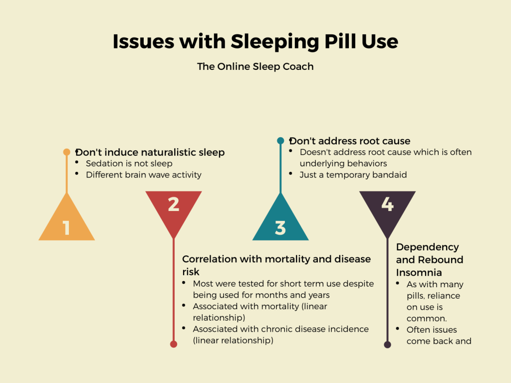 sleep pill use issues prehab guys health