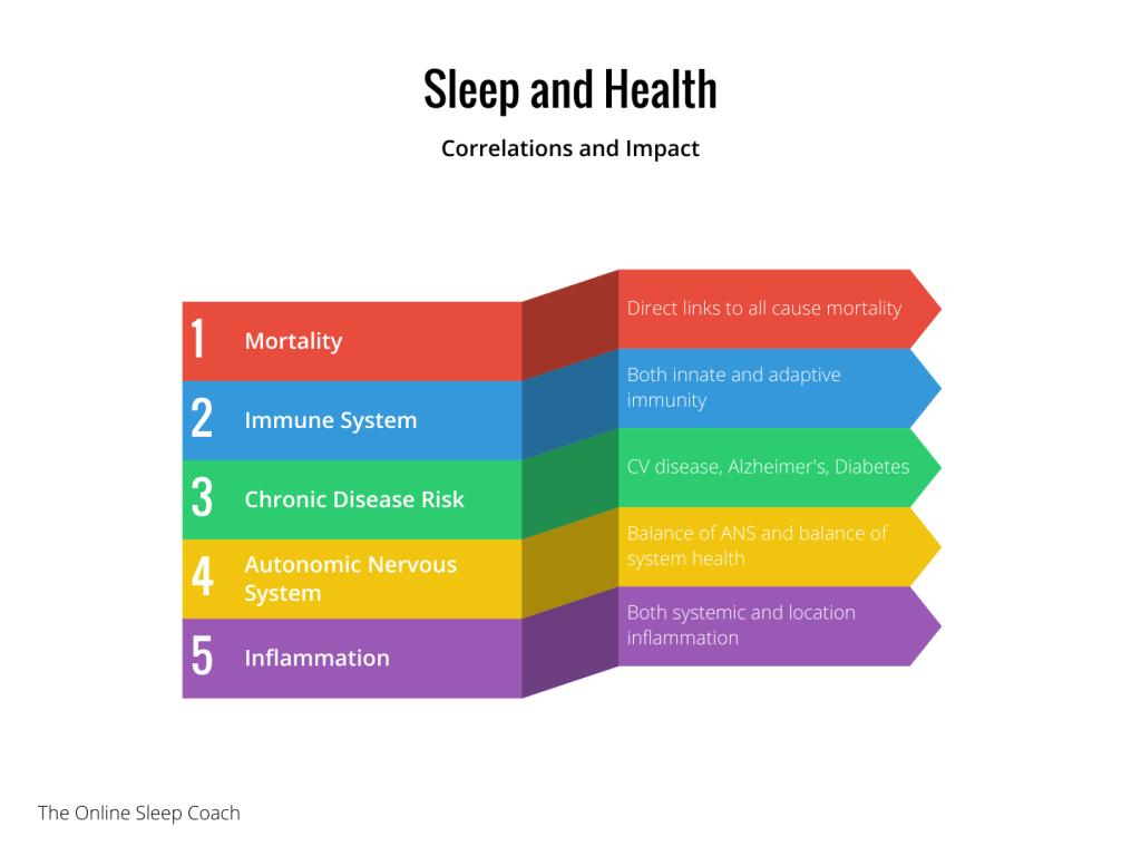 sleep and health the prehab guys