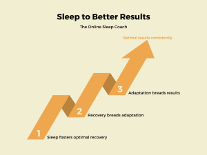 sleep to get better results the prehab guys
