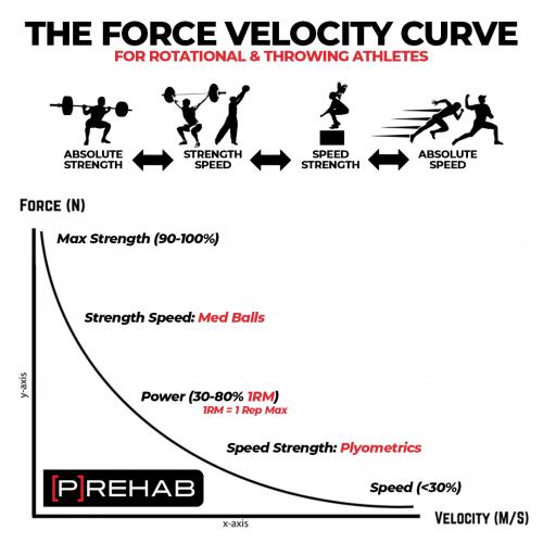 Force Velocity Curve prehab
