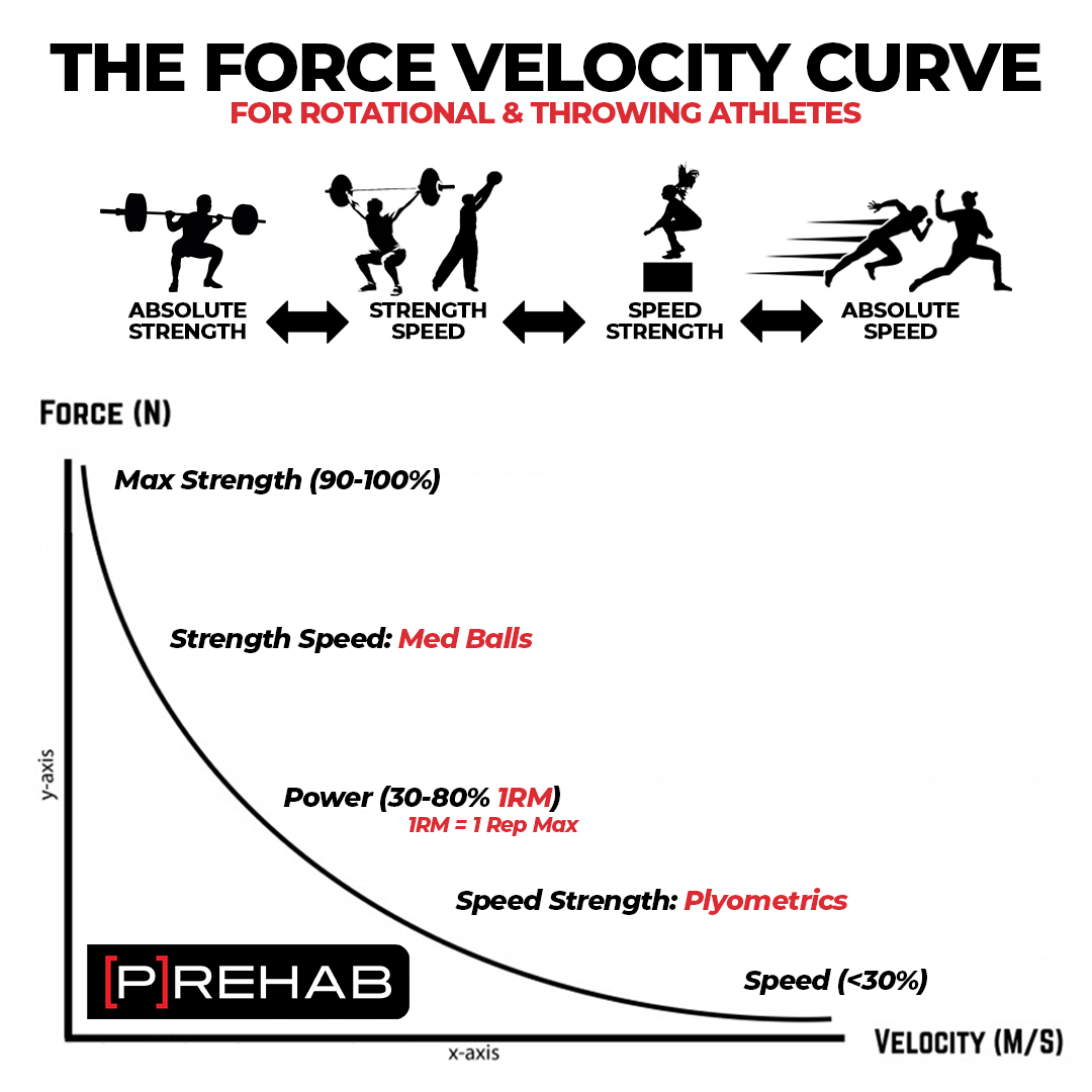 force velocity curve kipping pull-ups the prehab guys
