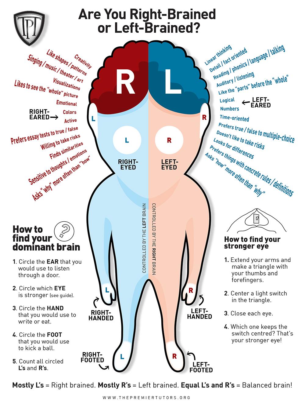 https://i0.wp.com/thepremiertutors.org/wp-content/uploads/2012/04/tpt-right-or-left-brain.jpg
