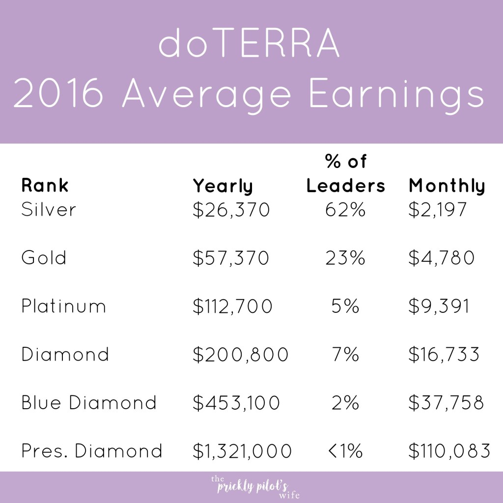 doterra average income earnings 2016 rank
