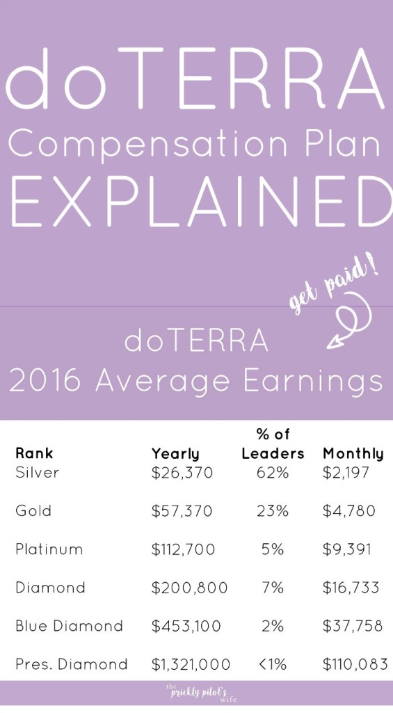 doterra compensation plan explained average income