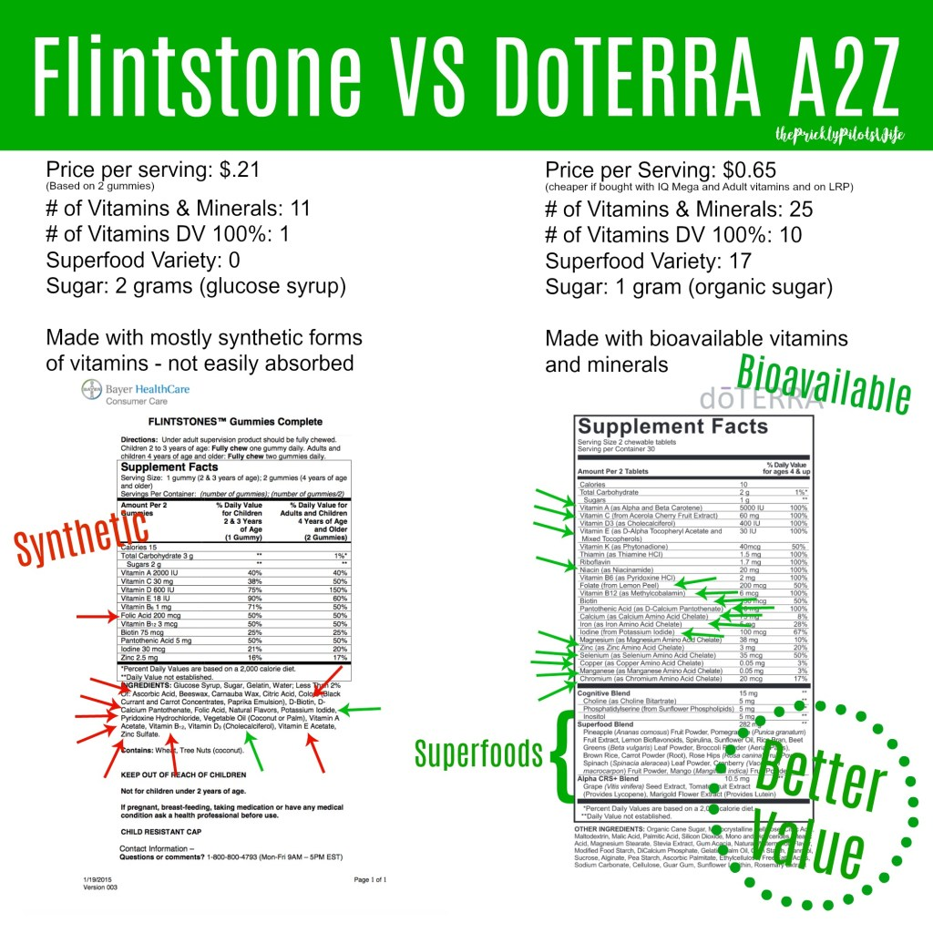 flintstone vitamin versus doterra a2z vitamin
