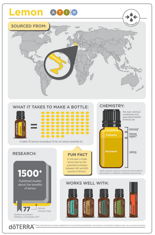 doterra lemon essential oil uses and benefits