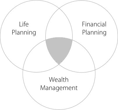 Venn Diagram showing intersection of Life Planning, Financial Planning, and Wealth Management