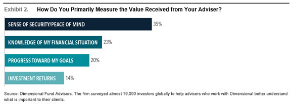 How Do You Primarily Measure the Value Received from Your Adviser