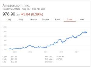 8-16-17 amazon stock price.jpg