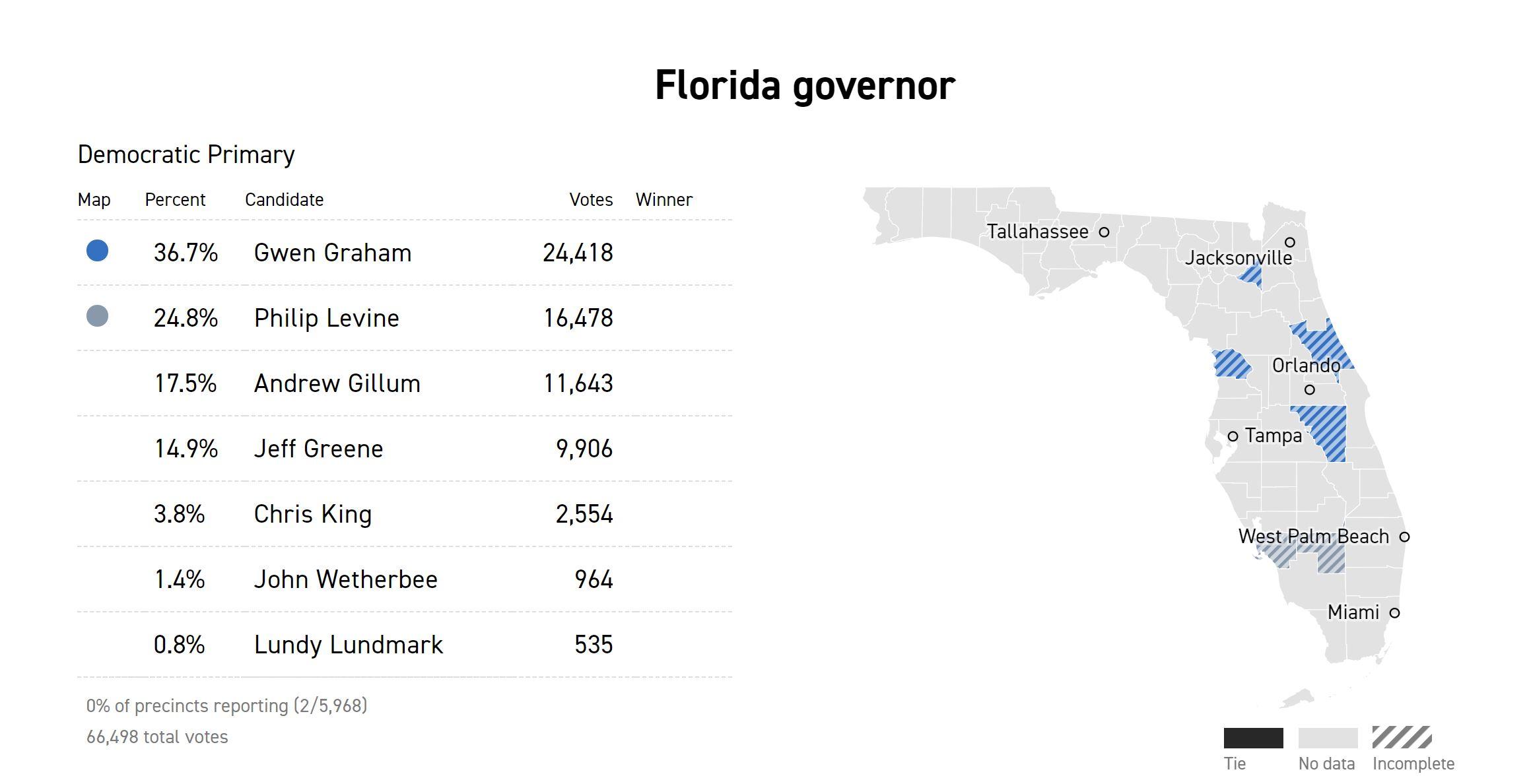 FloridaPrimary(1).JPG