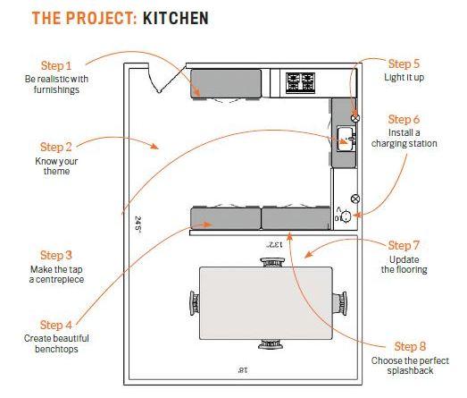 Reno: The Kitchen