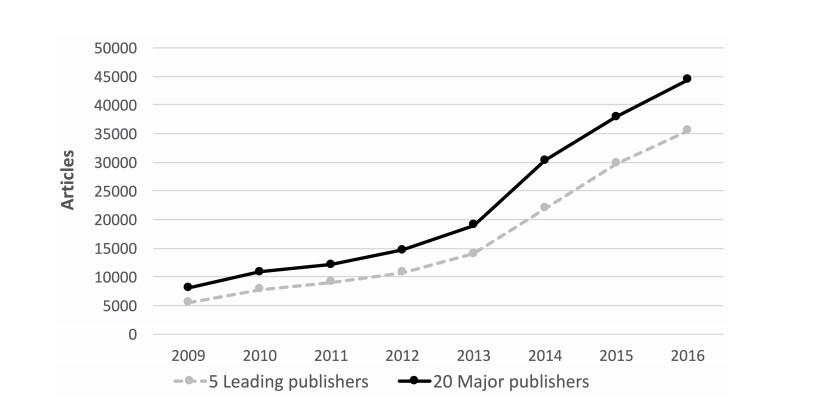 Hybrid open access data PeerJ