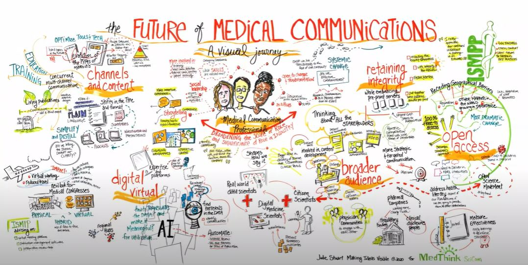 Future of medcomms