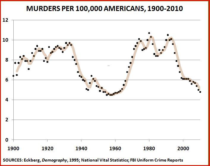 https://i0.wp.com/thepublicintellectual.org/wp-content/uploads/2011/03/Homicides-1900-2010-2.jpg
