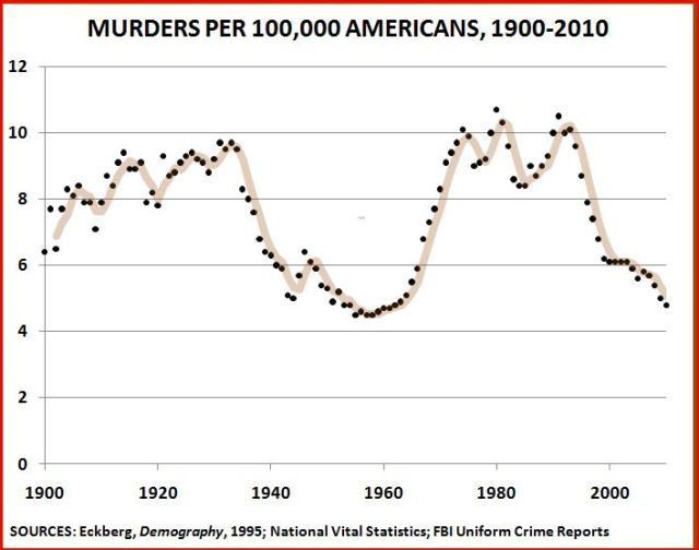 https://i0.wp.com/thepublicintellectual.org/wp-content/uploads/2011/03/Homicides-1900-2010-2.jpg?resize=640%2C504