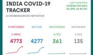 भारत में कोरोना संक्रमित लोगों में 76 % पुरुष जबकि 24 % महिलाएं, आज कुल 484 नए कोरोना पॉजिटिव मिले