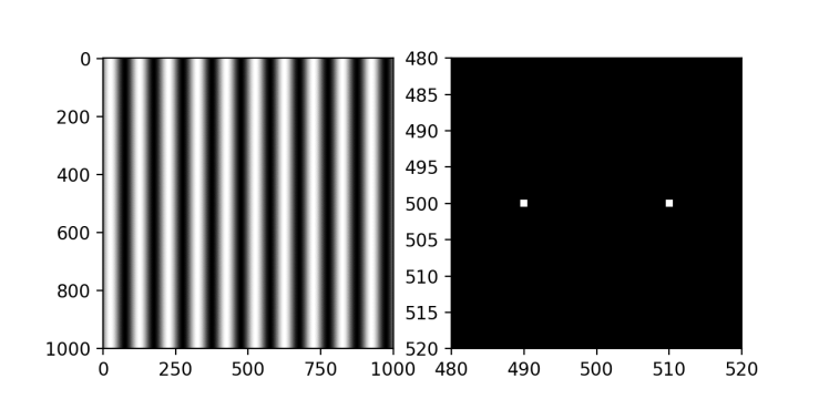 2D Fourier transform of a sinusoidal grating with a