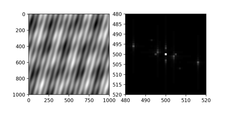 2D Fourier transform of a set of superimposed sinusoidal gratings and a background amplitude term