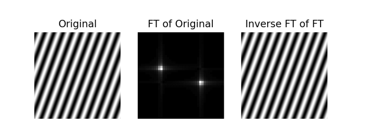 Demonstration that the inverse Fourier transform