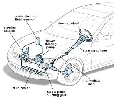What is Steering system? components, functions and example