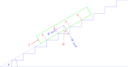 Steps being used as an inclined plane to raise a block