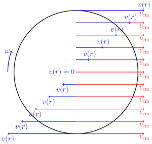 Rotating Object
