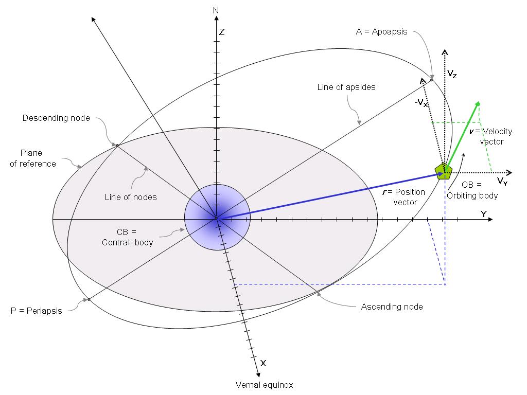 Energy In Orbit The Quarky Universe