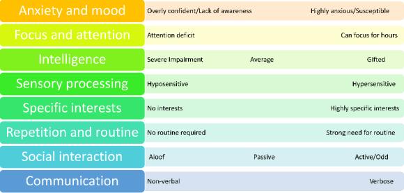 Autistic spectrum Syndrome