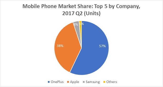 oneplus market share