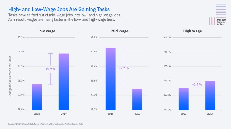 High- and Low-Wage Jobs Are Gaining Tasks