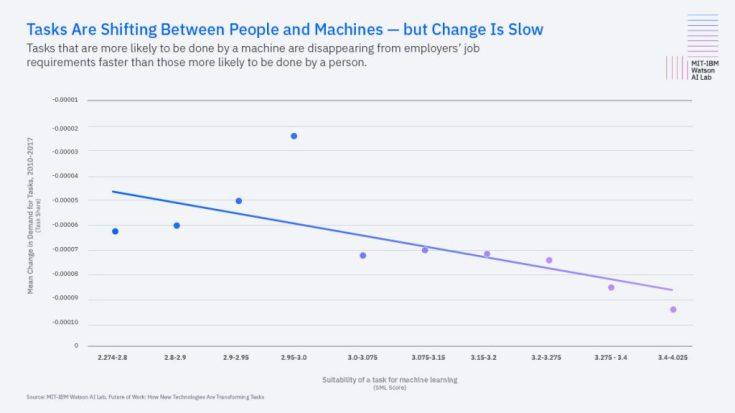 Tasks Shifting Human Machine
