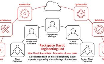 Rackspace Elastic pod
