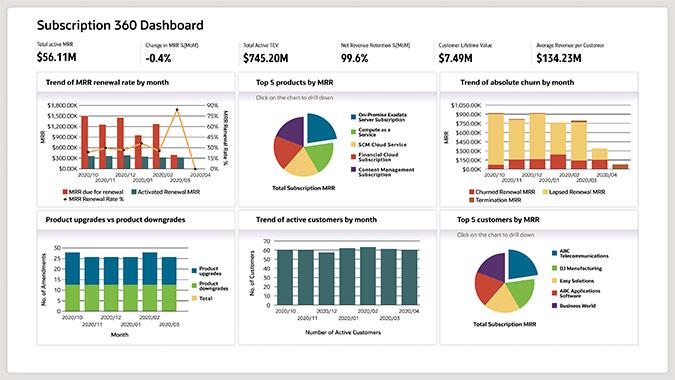 Oracle Subscription Management