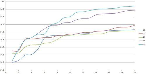 ELMS Paul Ricard 20 best sector 2 times