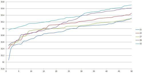 ELMS Paul Ricard 50 best sector 1 times