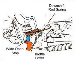 Ford C5 Automatic Transmission Diagnosis