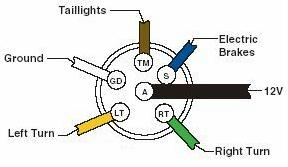 trailer light wiring diagram 5 wire toyota kijang 5k how to up the lights brakes for your vehicle way connector end