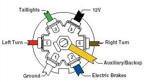trailer lights wiring diagram 5 way 05 ford explorer radio how to wire up the & brakes for your vehicle