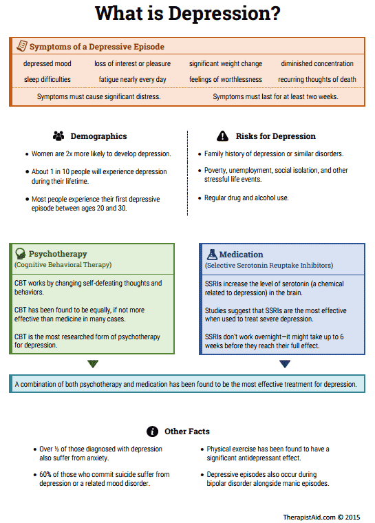 Depression Info Sheet (worksheet)  Therapist Aid