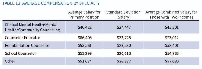 Counselor Salaries from ACA survey